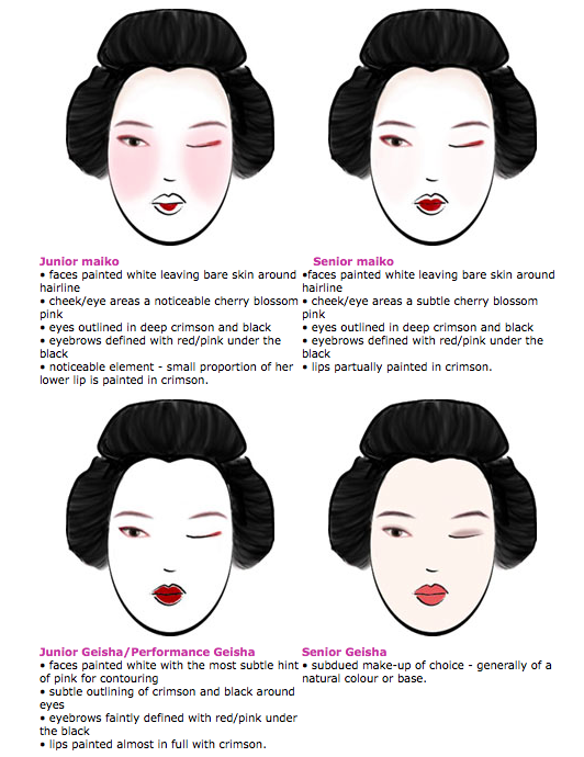 ... shows how the makeup subtly changes as the maiko grows in rank/seniority.