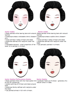 Make-up diffrence between geiko/maiko